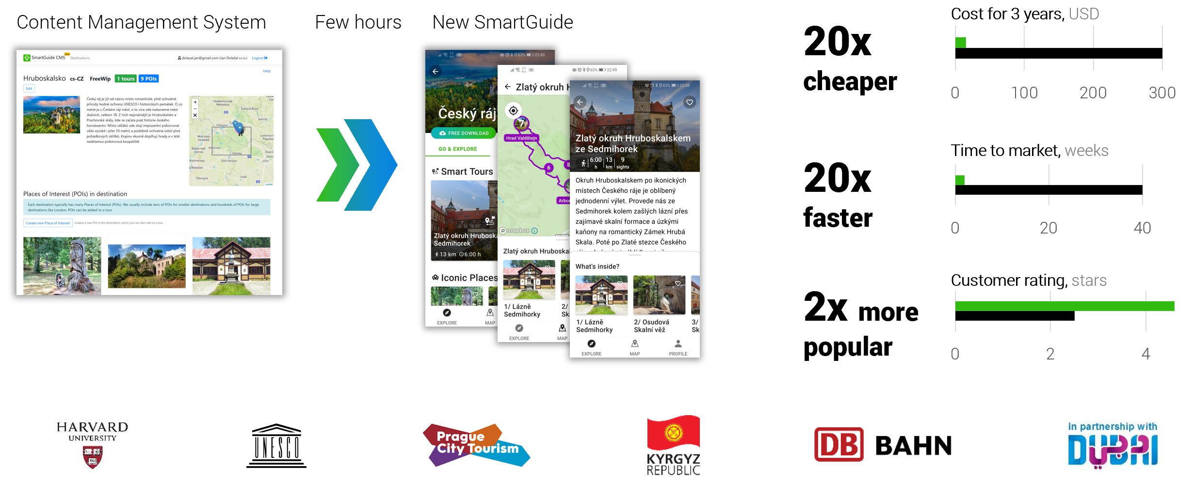 SmartGuide platform makes it easy and fast to publish a guide